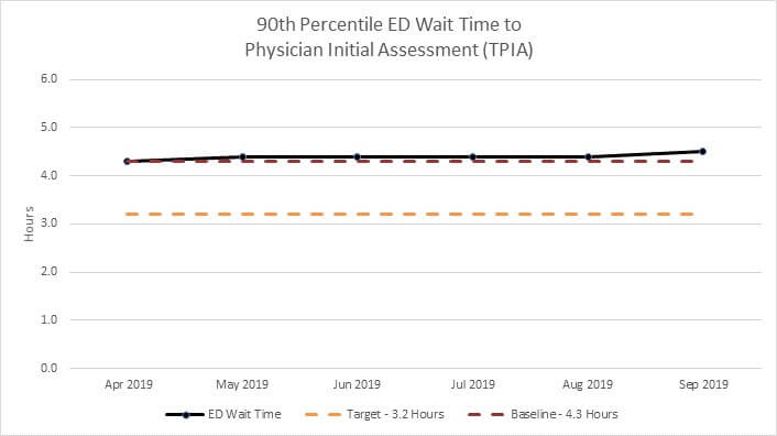 Manitoba's emergency department/urgent care centre 90th percentile wait time to physician initial assessment (TPIA Chart)