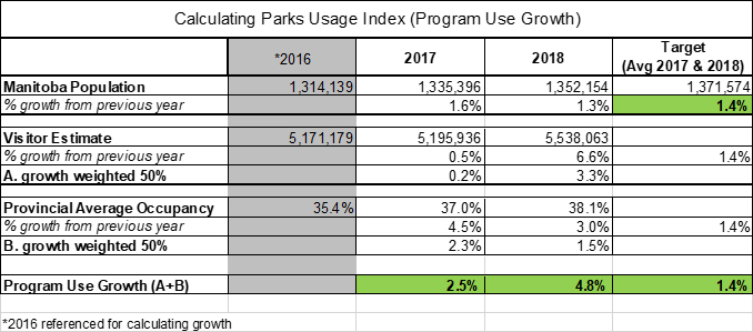 Calculating Parks Usage Index (Program Use Growth)
