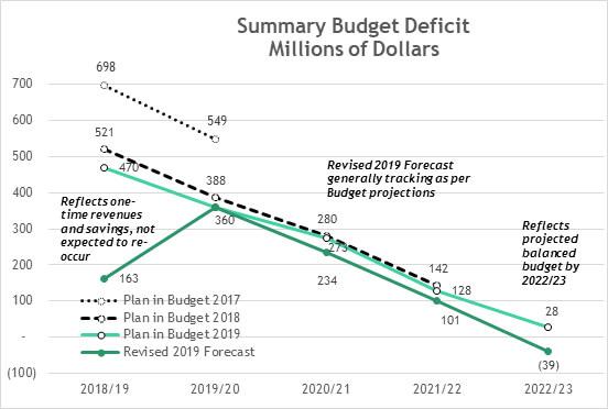Summary Budget Deficit