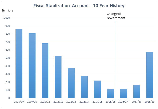 Fiscal Stabilization Account - 10 Year History