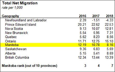 Manitoba's Total Net Migration