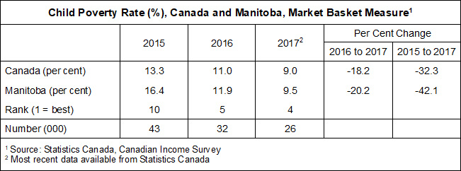 Market Basket Measure (Canada's Official Poverty Line) For Child Poverty Rate