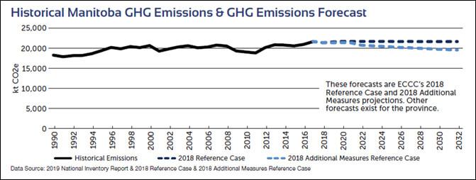 Historical Manitoba GHG Emissions & GHG Emissions Forecast