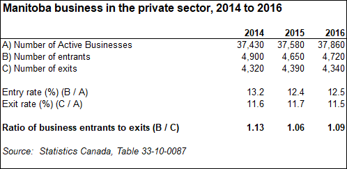 Manitoba business in the private sector, 2014 to 2016