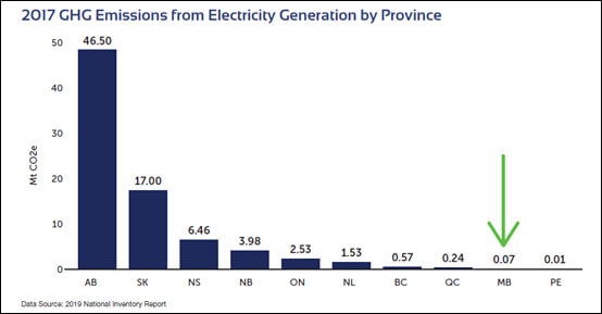 2017 GHG Emissions from Electricity Generation by Province