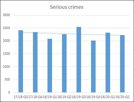 Improve Manitoba's Public Safety – Serious Crimes