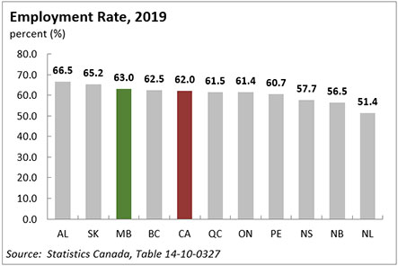 Manitoba's Employment Rate
